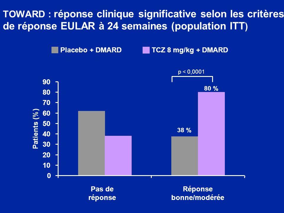 TOWARD : réponse clinique significative selon les critères de réponse EULAR à 24 semaines (population ITT ) 0 10 20 30 40 50 60 70 80 90 Pas de réponse Réponse bonne/modérée p < 0,0001 Patients (%) Placebo + DMARDTCZ 8 mg/kg + DMARD 80 % 38 %