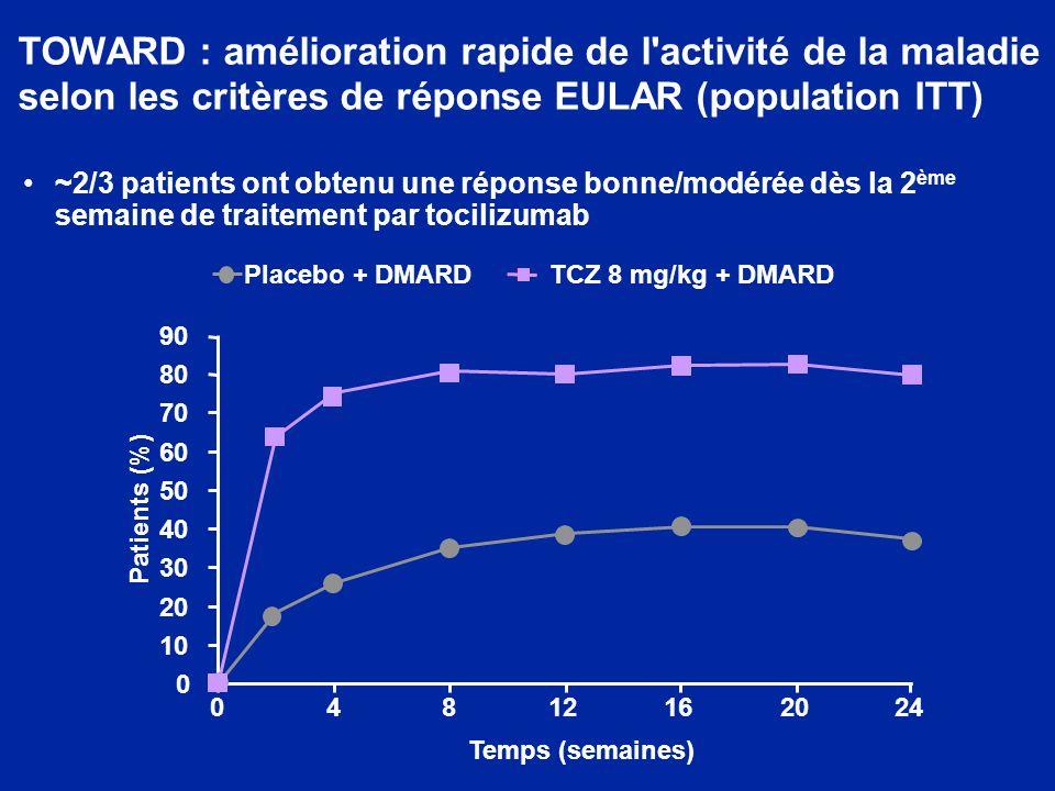 ~2/3 patients ont obtenu une réponse bonne/modérée dès la 2 ème semaine de traitement par tocilizumab TOWARD : amélioration rapide de l activité de la maladie selon les critères de réponse EULAR (population ITT) 04812162024 0 10 20 30 40 50 60 70 80 90 Placebo + DMARDTCZ 8 mg/kg + DMARD Temps (semaines) Patients (%)