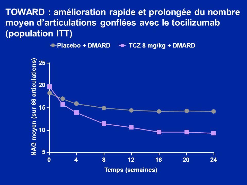 TOWARD : amélioration rapide et prolongée du nombre moyen darticulations gonflées avec le tocilizumab (population ITT) Temps (semaines) 04812162024 5