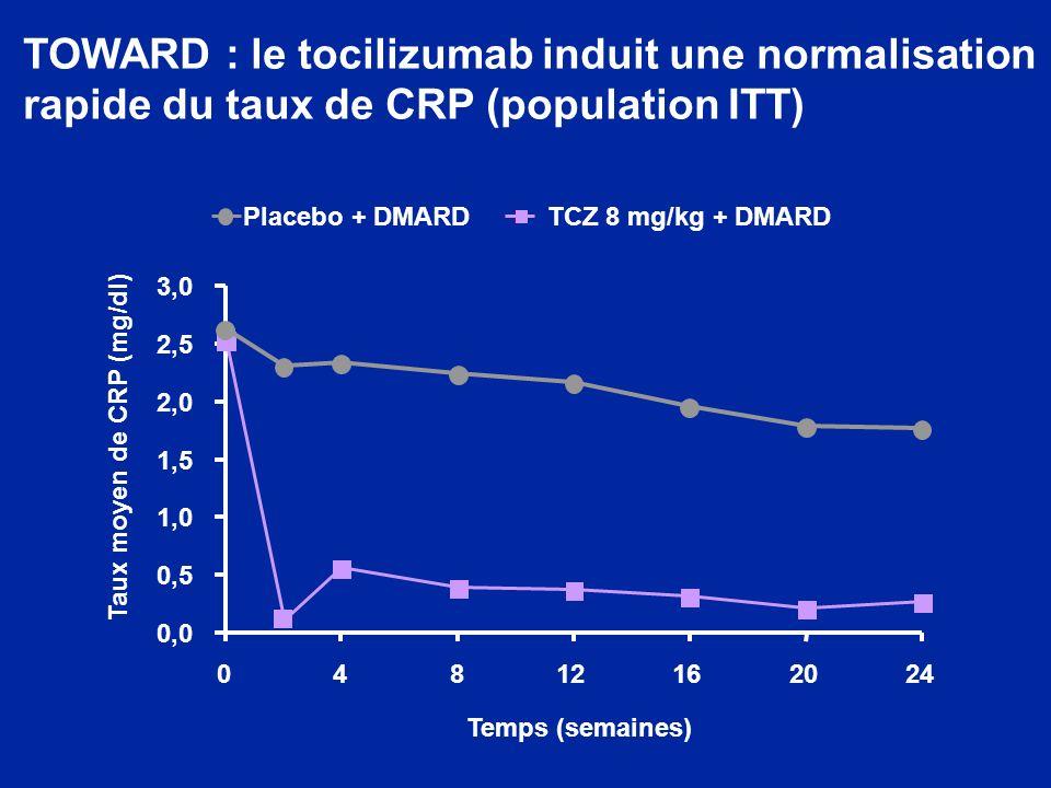 TOWARD : le tocilizumab induit une normalisation rapide du taux de CRP (population ITT) 0,0 0,5 1,0 1,5 2,0 2,5 3,0 04812162024 Placebo + DMARDTCZ 8 mg/kg + DMARD Temps (semaines) Taux moyen de CRP (mg/dl)