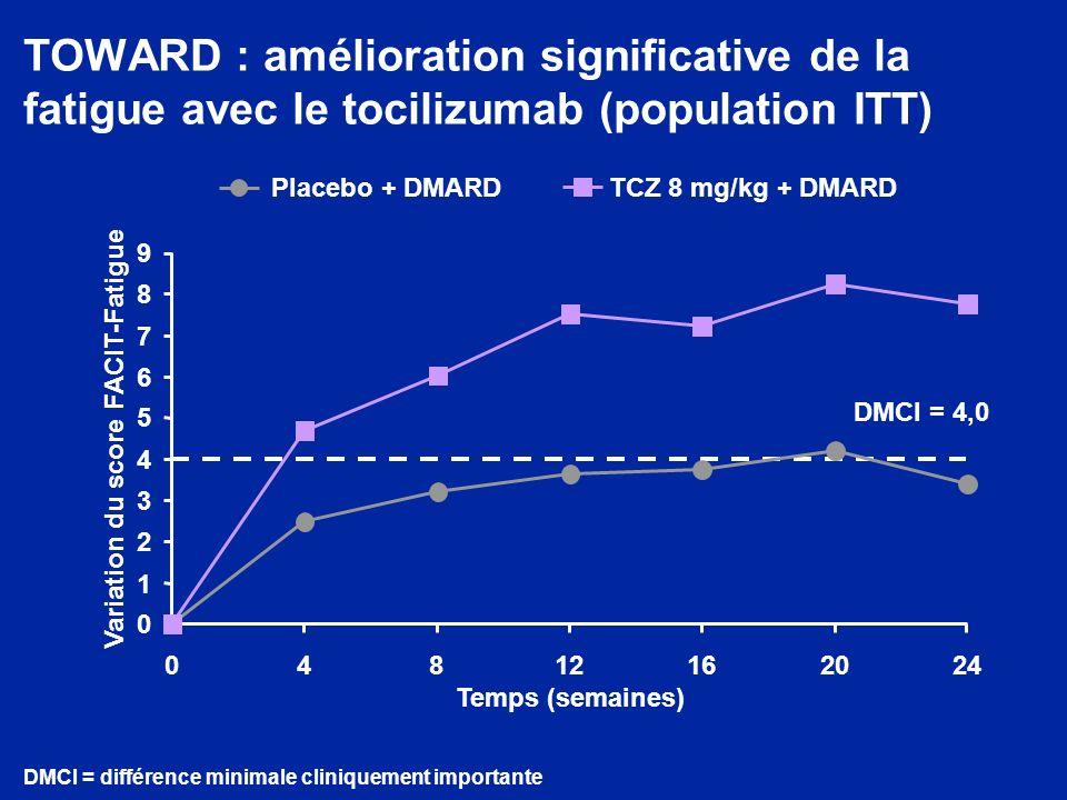 TOWARD : amélioration significative de la fatigue avec le tocilizumab (population ITT) DMCI = 4,0 0 1 2 3 4 5 6 7 8 9 04812162024 Temps (semaines) Variation du score FACIT-Fatigue Placebo + DMARDTCZ 8 mg/kg + DMARD DMCI = différence minimale cliniquement importante