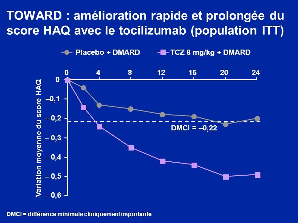 TOWARD : amélioration rapide et prolongée du score HAQ avec le tocilizumab (population ITT) – 0,6 – 0,5 – 0,4 – 0,3 – 0,2 –0,1 0 04812162024 DMCI = di