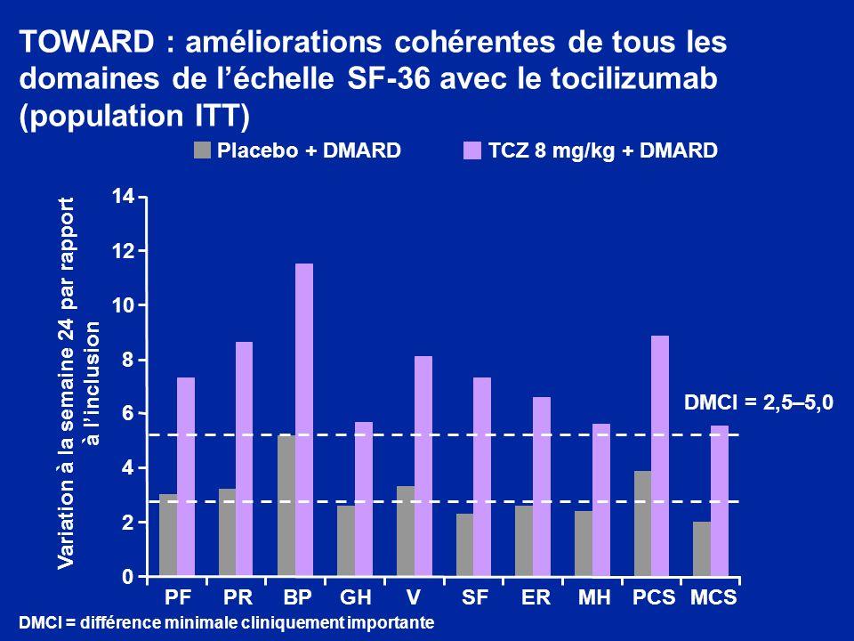 TOWARD : améliorations cohérentes de tous les domaines de léchelle SF-36 avec le tocilizumab (population ITT) DMCI = 2,5–5,0 0 2 4 6 8 10 12 14 PFPRBPGHVSFERMHPCSMCS Variation à la semaine 24 par rapport à linclusion Placebo + DMARDTCZ 8 mg/kg + DMARD DMCI = différence minimale cliniquement importante