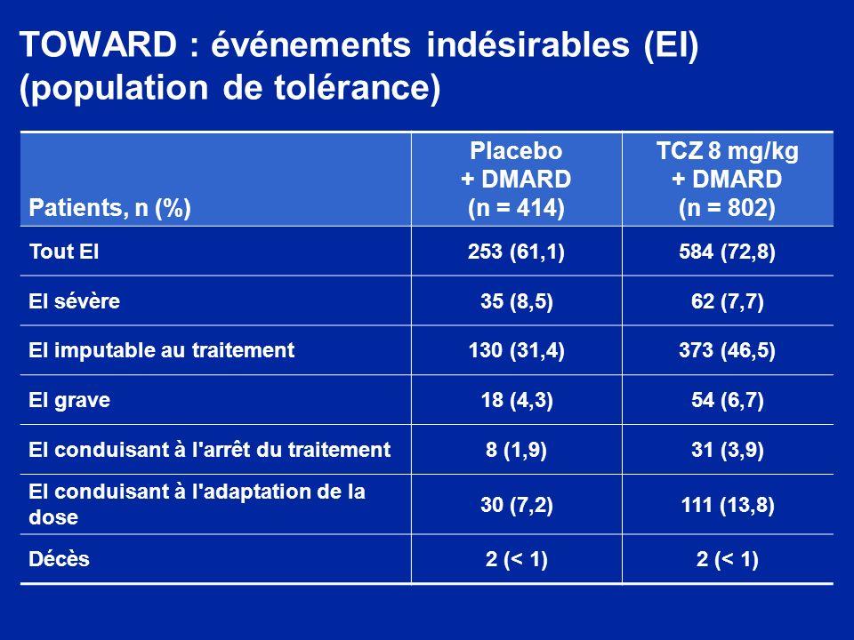 TOWARD : événements indésirables (EI) (population de tolérance) Patients, n (%) Placebo + DMARD (n = 414) TCZ 8 mg/kg + DMARD (n = 802) Tout EI253 (61