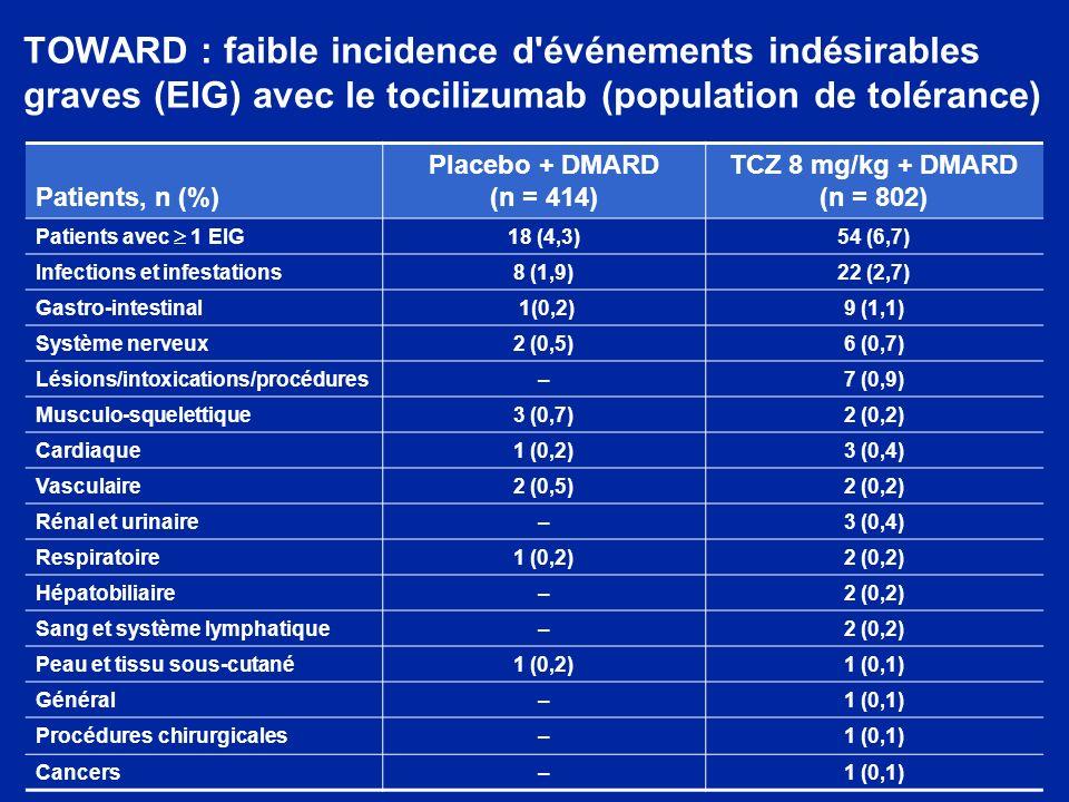 TOWARD : faible incidence d'événements indésirables graves (EIG) avec le tocilizumab (population de tolérance) Patients, n (%) Placebo + DMARD (n = 41