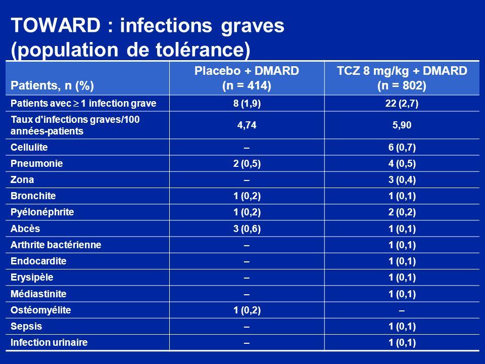TOWARD : infections graves (population de tolérance) Patients, n (%) Placebo + DMARD (n = 414) TCZ 8 mg/kg + DMARD (n = 802) Patients avec 1 infection