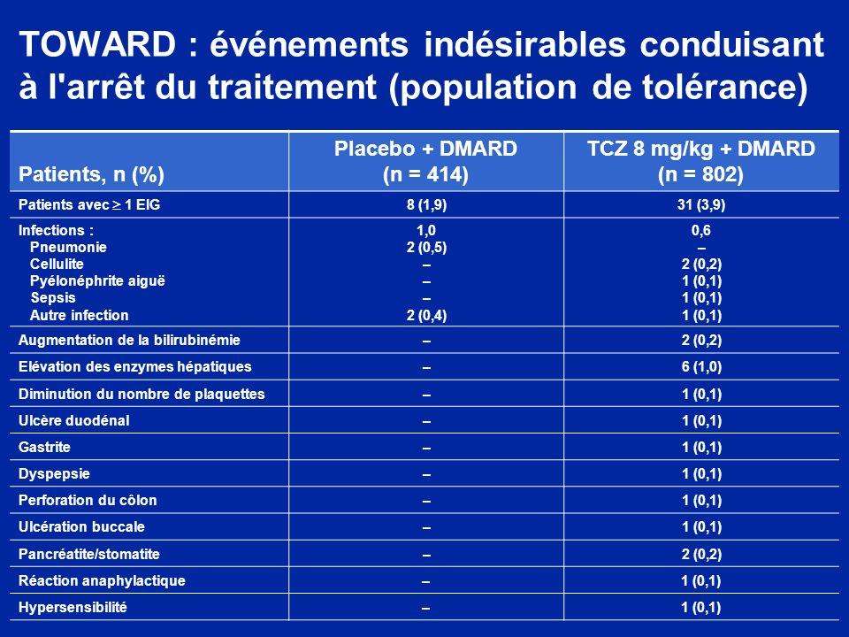 TOWARD : événements indésirables conduisant à l arrêt du traitement (population de tolérance) Patients, n (%) Placebo + DMARD (n = 414) TCZ 8 mg/kg + DMARD (n = 802) Patients avec 1 EIG 8 (1,9)31 (3,9) Infections : Pneumonie Cellulite Pyélonéphrite aiguë Sepsis Autre infection 1,0 2 (0,5) – – – 2 (0,4) 0,6 – 2 (0,2) 1 (0,1) 1 (0,1) 1 (0,1) Augmentation de la bilirubinémie–2 (0,2) Elévation des enzymes hépatiques–6 (1,0) Diminution du nombre de plaquettes–1 (0,1) Ulcère duodénal–1 (0,1) Gastrite–1 (0,1) Dyspepsie–1 (0,1) Perforation du côlon–1 (0,1) Ulcération buccale–1 (0,1) Pancréatite/stomatite–2 (0,2) Réaction anaphylactique–1 (0,1) Hypersensibilité–1 (0,1)