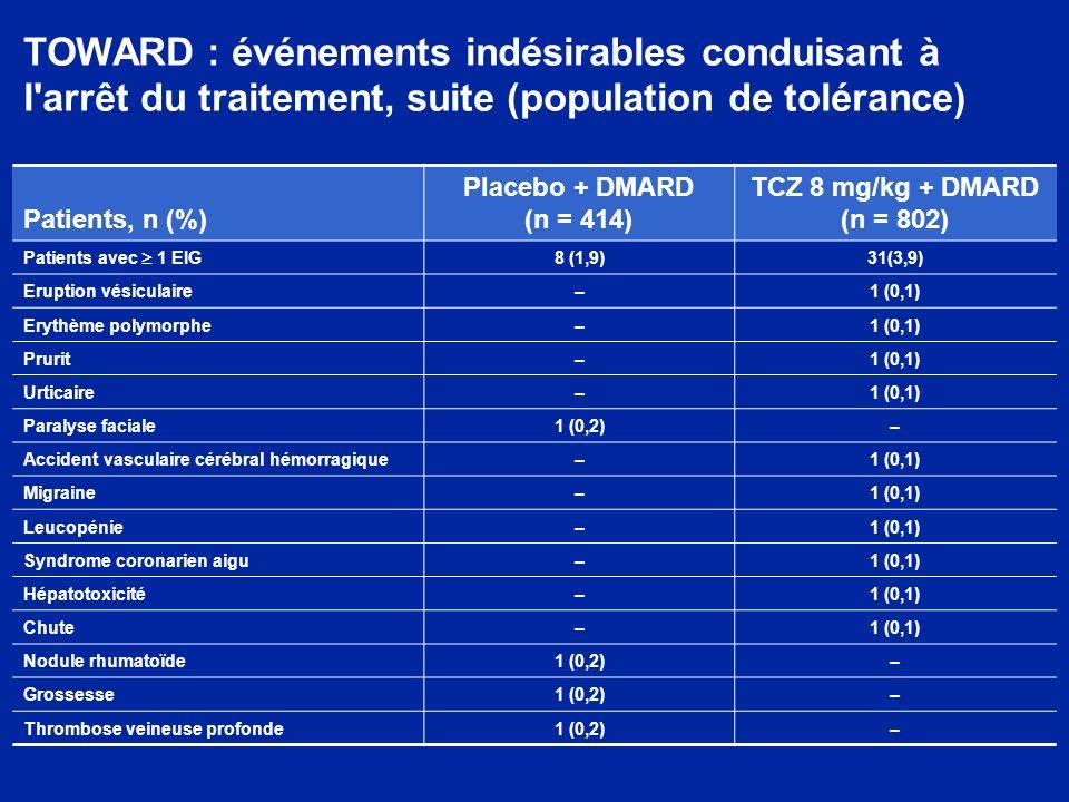 TOWARD : événements indésirables conduisant à l arrêt du traitement, suite (population de tolérance) Patients, n (%) Placebo + DMARD (n = 414) TCZ 8 mg/kg + DMARD (n = 802) Patients avec 1 EIG 8 (1,9)31(3,9) Eruption vésiculaire–1 (0,1) Erythème polymorphe–1 (0,1) Prurit–1 (0,1) Urticaire–1 (0,1) Paralyse faciale1 (0,2)– Accident vasculaire cérébral hémorragique–1 (0,1) Migraine–1 (0,1) Leucopénie–1 (0,1) Syndrome coronarien aigu–1 (0,1) Hépatotoxicité–1 (0,1) Chute–1 (0,1) Nodule rhumatoïde1 (0,2)– Grossesse1 (0,2)– Thrombose veineuse profonde1 (0,2)–