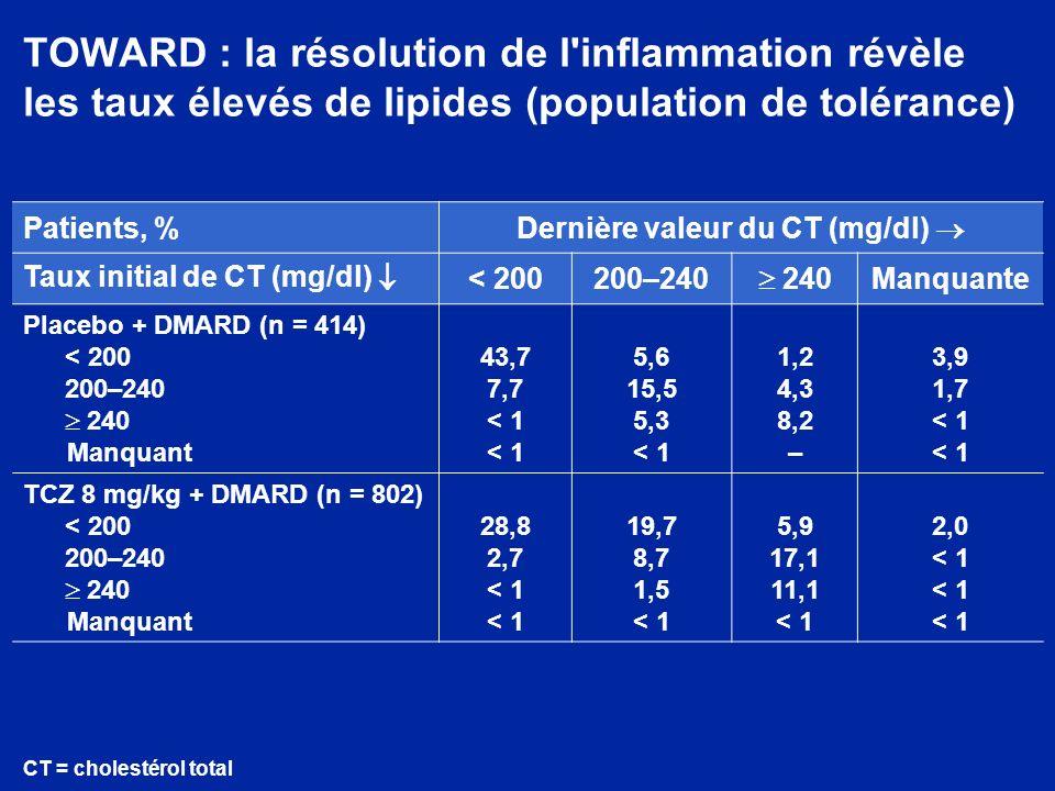 TOWARD : la résolution de l'inflammation révèle les taux élevés de lipides (population de tolérance) Patients, % Dernière valeur du CT (mg/dl) Taux in