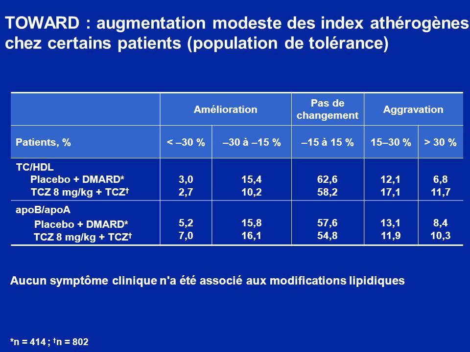 TOWARD : augmentation modeste des index athérogènes chez certains patients (population de tolérance) Amélioration Pas de changement Aggravation Patients, %< –30 %–30 à –15 %–15 à 15 %15–30 %> 30 % TC/HDL Placebo + DMARD* TCZ 8 mg/kg + TCZ 3,0 2,7 15,4 10,2 62,6 58,2 12,1 17,1 6,8 11,7 apoB/apoA Placebo + DMARD* TCZ 8 mg/kg + TCZ 5,2 7,0 15,8 16,1 57,6 54,8 13,1 11,9 8,4 10,3 *n = 414 ; n = 802 Aucun symptôme clinique n a été associé aux modifications lipidiques