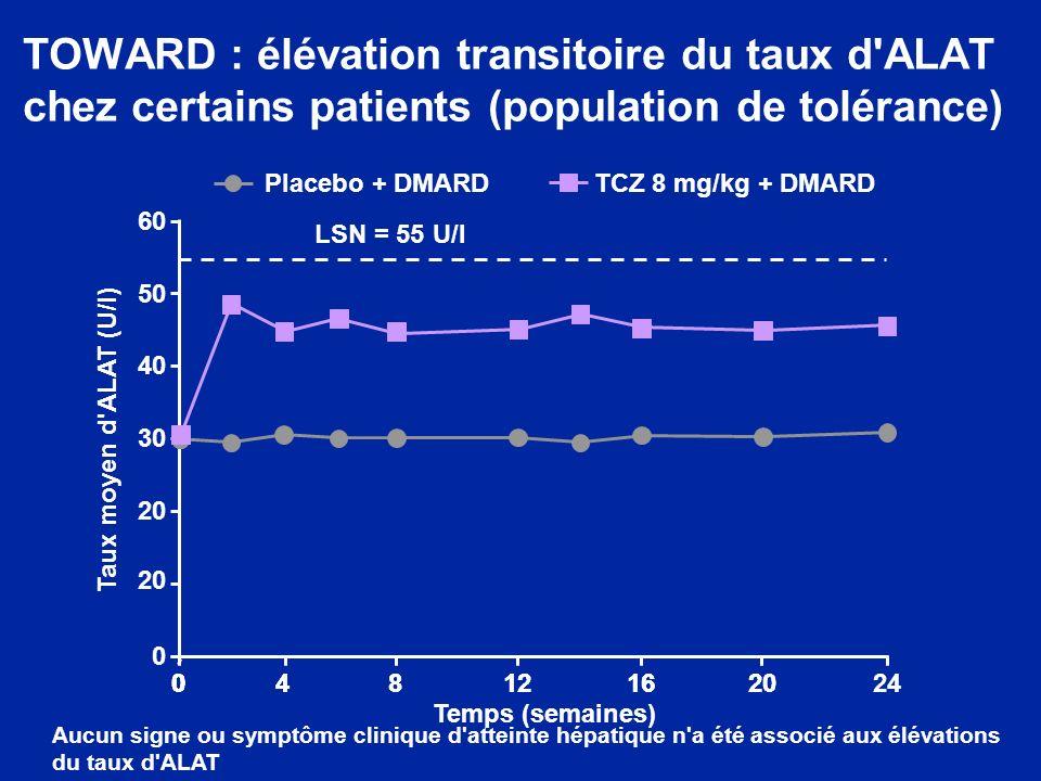 TOWARD : élévation transitoire du taux d ALAT chez certains patients (population de tolérance) 60 04812162024 50 40 30 20 0 00 LSN = 55 U/l Placebo + DMARDTCZ 8 mg/kg + DMARD Aucun signe ou symptôme clinique d atteinte hépatique n a été associé aux élévations du taux d ALAT 0481216200 Taux moyen d ALAT (U/l) Temps (semaines)