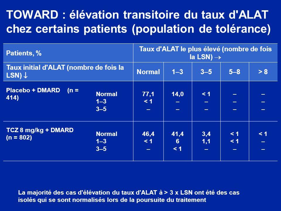 TOWARD : élévation transitoire du taux d'ALAT chez certains patients (population de tolérance) La majorité des cas d'élévation du taux d'ALAT à > 3 x