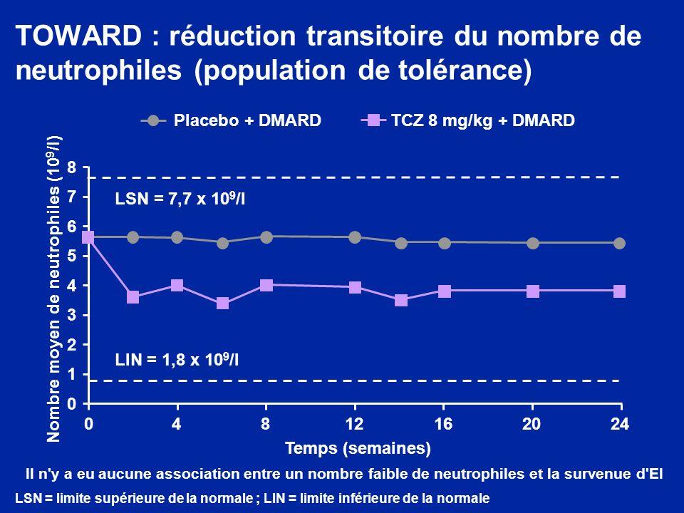TOWARD : réduction transitoire du nombre de neutrophiles (population de tolérance) Placebo + DMARDTCZ 8 mg/kg + DMARD 04812162024 5 4 3 2 1 0 6 7 8 No