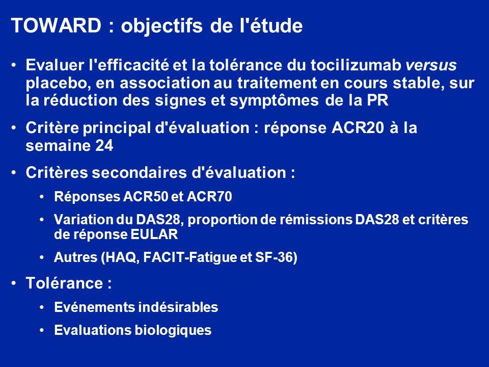 TOWARD : amélioration rapide et prolongée du score HAQ avec le tocilizumab (population ITT) – 0,6 – 0,5 – 0,4 – 0,3 – 0,2 –0,1 0 04812162024 DMCI = différence minimale cliniquement importante DMCI = –0,22 Variation moyenne du score HAQ Placebo + DMARDTCZ 8 mg/kg + DMARD
