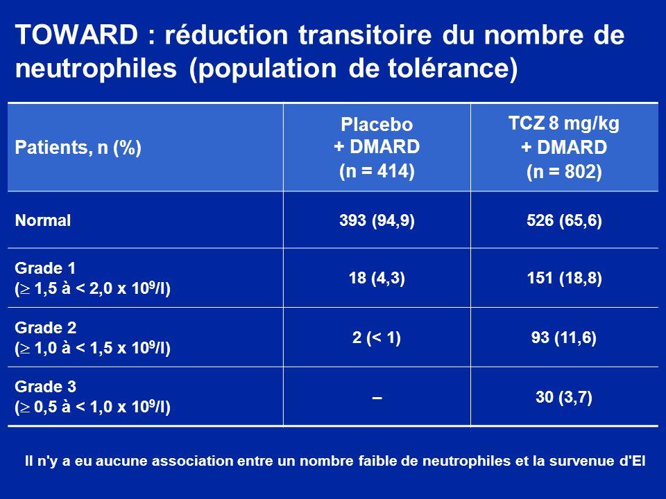 TOWARD : réduction transitoire du nombre de neutrophiles (population de tolérance) Patients, n (%) Placebo + DMARD (n = 414) TCZ 8 mg/kg + DMARD (n =