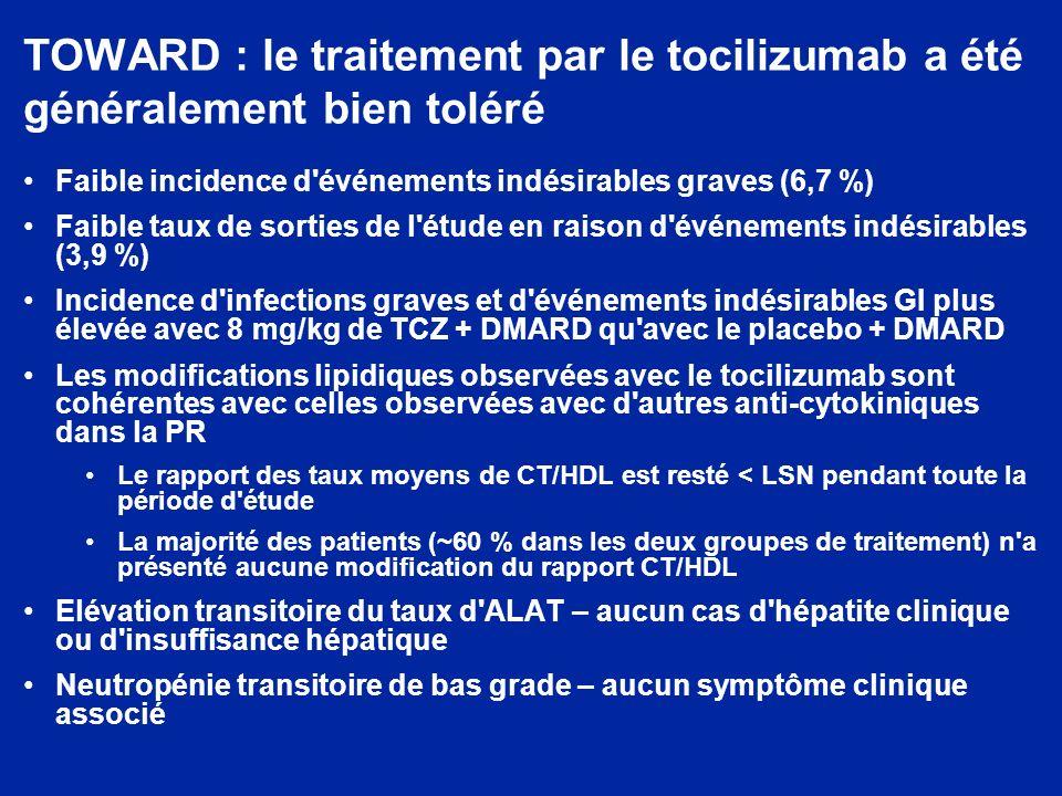 TOWARD : le traitement par le tocilizumab a été généralement bien toléré Faible incidence d événements indésirables graves (6,7 %) Faible taux de sorties de l étude en raison d événements indésirables (3,9 %) Incidence d infections graves et d événements indésirables GI plus élevée avec 8 mg/kg de TCZ + DMARD qu avec le placebo + DMARD Les modifications lipidiques observées avec le tocilizumab sont cohérentes avec celles observées avec d autres anti-cytokiniques dans la PR Le rapport des taux moyens de CT/HDL est resté < LSN pendant toute la période d étude La majorité des patients (~60 % dans les deux groupes de traitement) n a présenté aucune modification du rapport CT/HDL Elévation transitoire du taux d ALAT – aucun cas d hépatite clinique ou d insuffisance hépatique Neutropénie transitoire de bas grade – aucun symptôme clinique associé