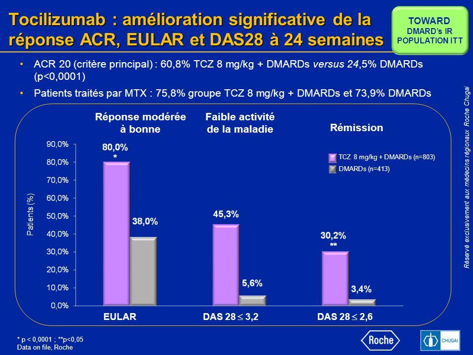 Réservé exclusivement aux médecins régionaux Roche Chugai Tocilizumab : amélioration significative de la réponse ACR, EULAR et DAS28 à 24 semaines ACR 20 (critère principal) : 60,8% TCZ 8 mg/kg + DMARDs versus 24,5% DMARDs (p<0,0001) Patients traités par MTX : 75,8% groupe TCZ 8 mg/kg + DMARDs et 73,9% DMARDs Patients (%) Faible activité de la maladie Rémission EULAR DAS 28 3,2DAS 28 2,6 TOWARD DMARDs IR POPULATION ITT Réponse modérée à bonne TCZ 8 mg/kg + DMARDs (n=803) DMARDs (n=413) * p < 0,0001 ; **p<0,05 Data on file, Roche