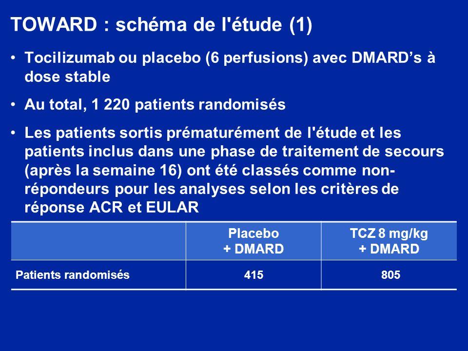 TOWARD : schéma de l étude (2) Critère principal de jugement : réponse ACR20 à la semaine 24 TCZ 8 mg/kg + DMARD Placebo + DMARD Sélection RandomisationPériode de traitement 0 Semaine 84122016224614101822 Traitement de secours Critère principal de jugement Perfusions