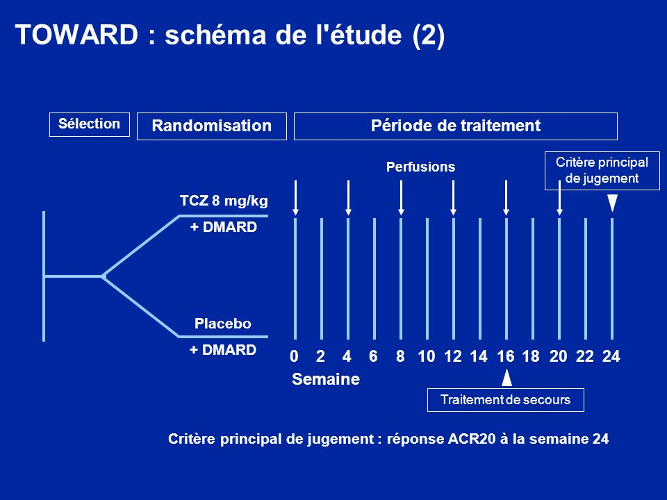 TOWARD : principaux critères d inclusion Patients ayant reçu 1 DMARD parmi les suivants : méthotrexate, chloroquine, hydroxychloroquine, sels d or par voie parentérale, sulfasalazine, azathioprine, léflunomide, à une dose pré-inclusion stable depuis au moins 8 semaines avant linclusion Tous les autres traitements de la PR stables Nombre d articulations gonflées (NAG) 6 (sur 66) et nombre d articulations douloureuses (NAD) 8 (sur 68) lors de la visite de sélection/initiale Elévation des marqueurs de la phase aiguë : Protéine C réactive (CRP) 1,0 mg/dl ou Vitesse de sédimentation (VS) 28 mm/h