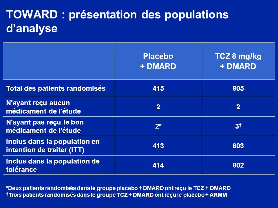 TOWARD : faible incidence d événements indésirables graves (EIG) avec le tocilizumab (population de tolérance) Patients, n (%) Placebo + DMARD (n = 414) TCZ 8 mg/kg + DMARD (n = 802) Patients avec 1 EIG 18 (4,3)54 (6,7) Infections et infestations8 (1,9)22 (2,7) Gastro-intestinal 1(0,2)9 (1,1) Système nerveux2 (0,5)6 (0,7) Lésions/intoxications/procédures–7 (0,9) Musculo-squelettique3 (0,7)2 (0,2) Cardiaque1 (0,2)3 (0,4) Vasculaire2 (0,5)2 (0,2) Rénal et urinaire–3 (0,4) Respiratoire1 (0,2)2 (0,2) Hépatobiliaire–2 (0,2) Sang et système lymphatique–2 (0,2) Peau et tissu sous-cutané1 (0,2)1 (0,1) Général–1 (0,1) Procédures chirurgicales–1 (0,1) Cancers–1 (0,1)