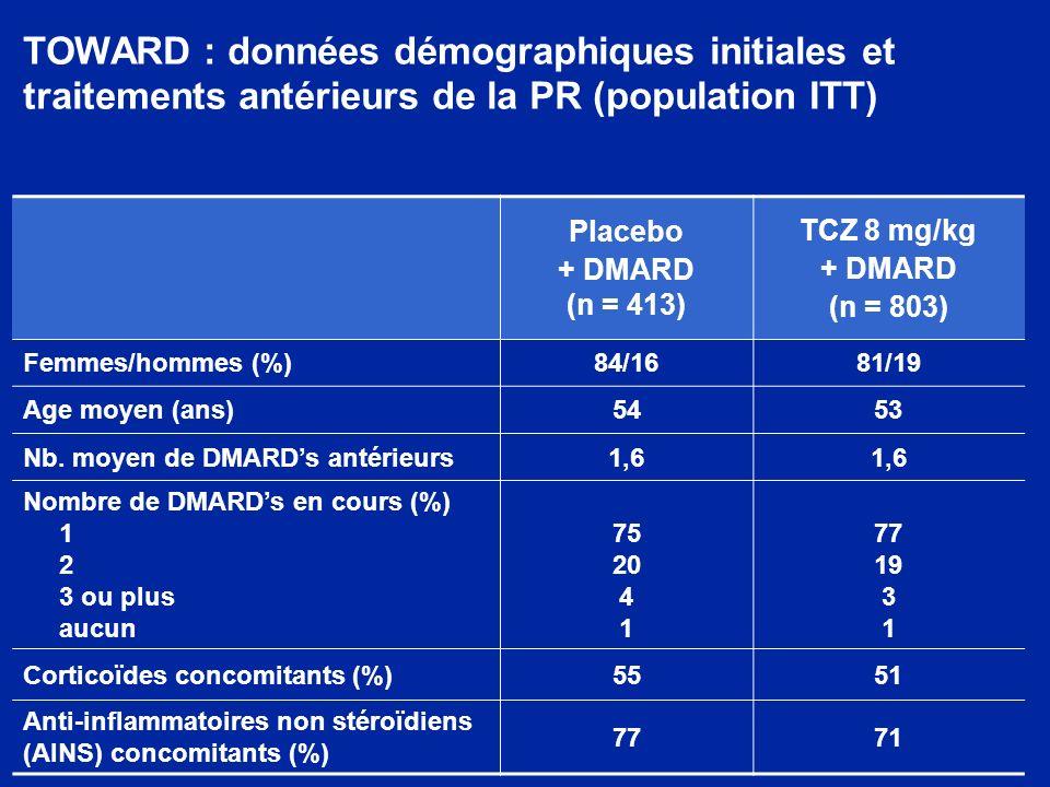 TOWARD : DMARDs à linclusion (population de tolérance) Placebo + DMARD (n = 414) TCZ 8 mg/kg + DMARD (n = 802) Patients (%) Dose moyenne Patients (%) Dose moyenne Méthotrexate (mg/sem.)73,91575,815 Chloroquine/ hydroxychloroquine (mg/sem.) 19,81 318 / 2 32920,81 465 / 2 338 Sulfasalazine (mg/j)14,31 94813,11 984 Léflunomide (mg/j)15,51812,119 Azathioprine (mg/j)2,2832,2103 Sels d or par voie parentérale (mg/sem.) 0,7400,231