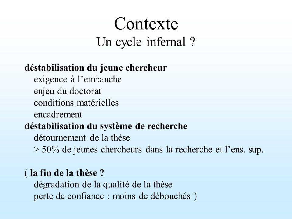 Contexte Un cycle infernal .