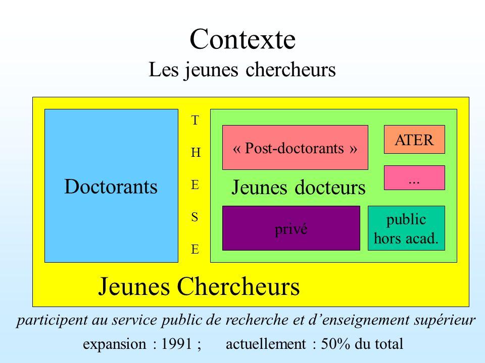 Contexte Les jeunes chercheurs Doctorants Jeunes Chercheurs T H E S ET H E S E « Post-doctorants » ATER... Jeunes docteurs privé public hors acad. par