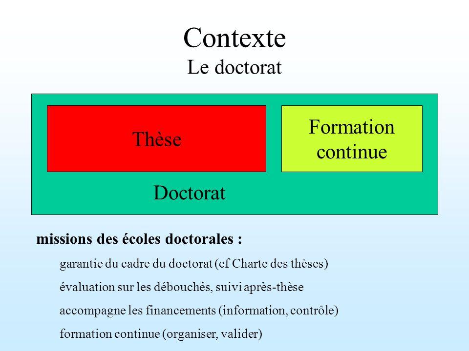 Contexte Le doctorat Thèse Formation continue Doctorat missions des écoles doctorales : garantie du cadre du doctorat (cf Charte des thèses) évaluatio