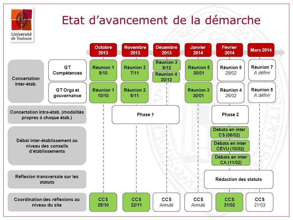 La construction de lUT : une approche sur trois niveaux UT Gouvernance Axes stratégiques Compétences Statuts Contrat quinquennal de site Statuts Contrat quinquennal de site