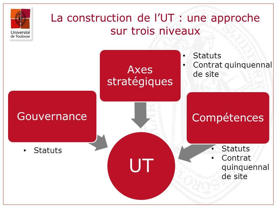 Quatre axes stratégiques pour structurer le projet dUniversité de Toulouse 1.Le renforcement de lattractivité de lUniversité de Toulouse 2.Le renforcement du lien entre recherche et innovation 3.Le renforcement du lien entre formation et développement économique.