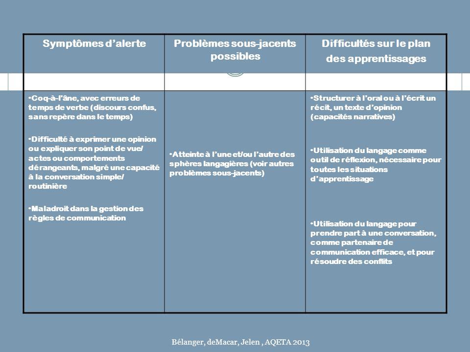 Symptômes dalerteProblèmes sous-jacents possibles Difficultés sur le plan des apprentissages Coq-à-lâne, avec erreurs de temps de verbe (discours conf
