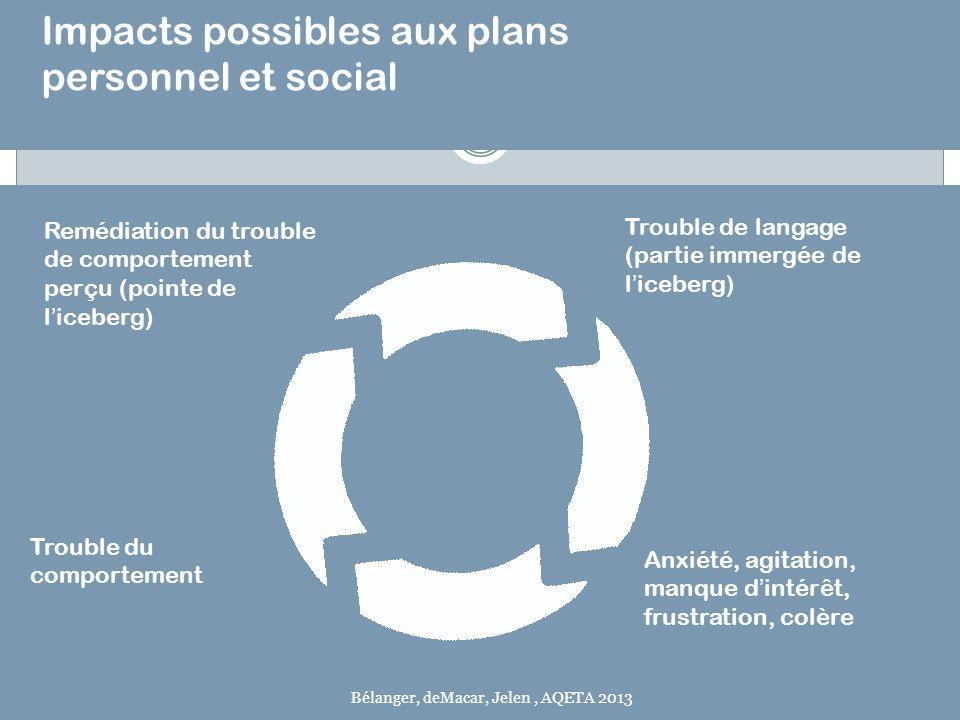 Impacts possibles aux plans personnel et social Remédiation du trouble de comportement perçu (pointe de liceberg) Trouble de langage (partie immergée
