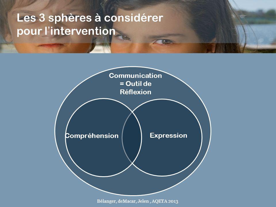 Les 3 sphères à considérer pour lintervention Communication = Outil de Réflexion Expression Compréhension Bélanger, deMacar, Jelen, AQETA 2013