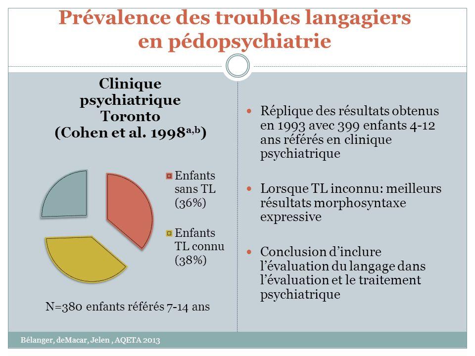 Prévalence des troubles langagiers en pédopsychiatrie Réplique des résultats obtenus en 1993 avec 399 enfants 4-12 ans référés en clinique psychiatriq