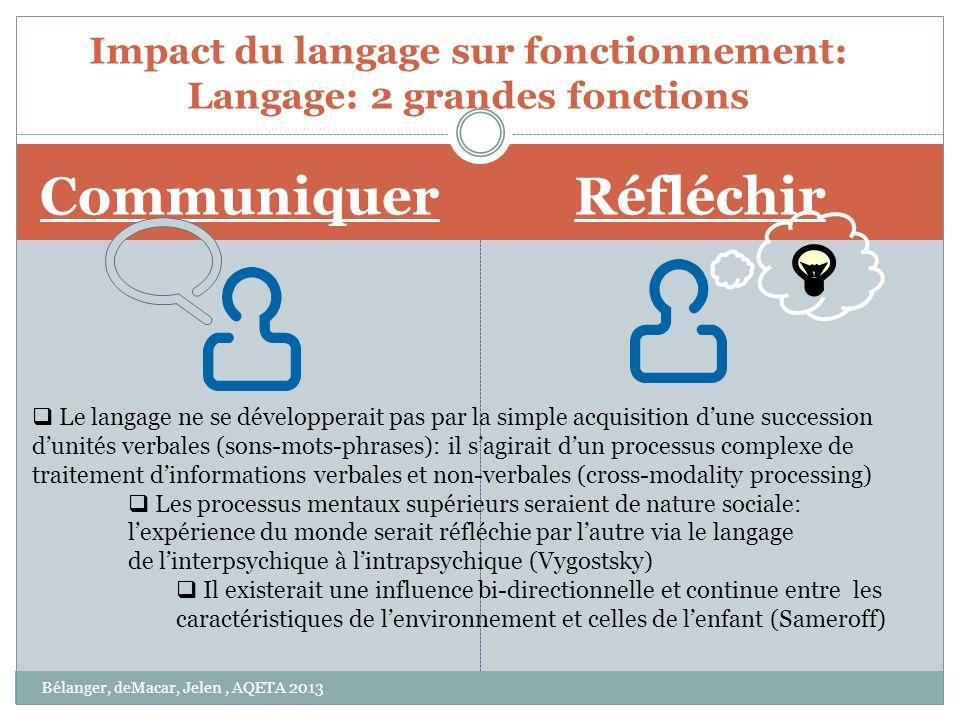 Réfléchir Impact du langage sur fonctionnement: Langage: 2 grandes fonctions Communiquer Le langage ne se développerait pas par la simple acquisition