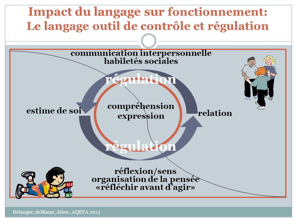 Impact du langage sur fonctionnement: Le langage outil de contrôle et régulation compréhension expression réflexion/sens organisation de la pensée «ré