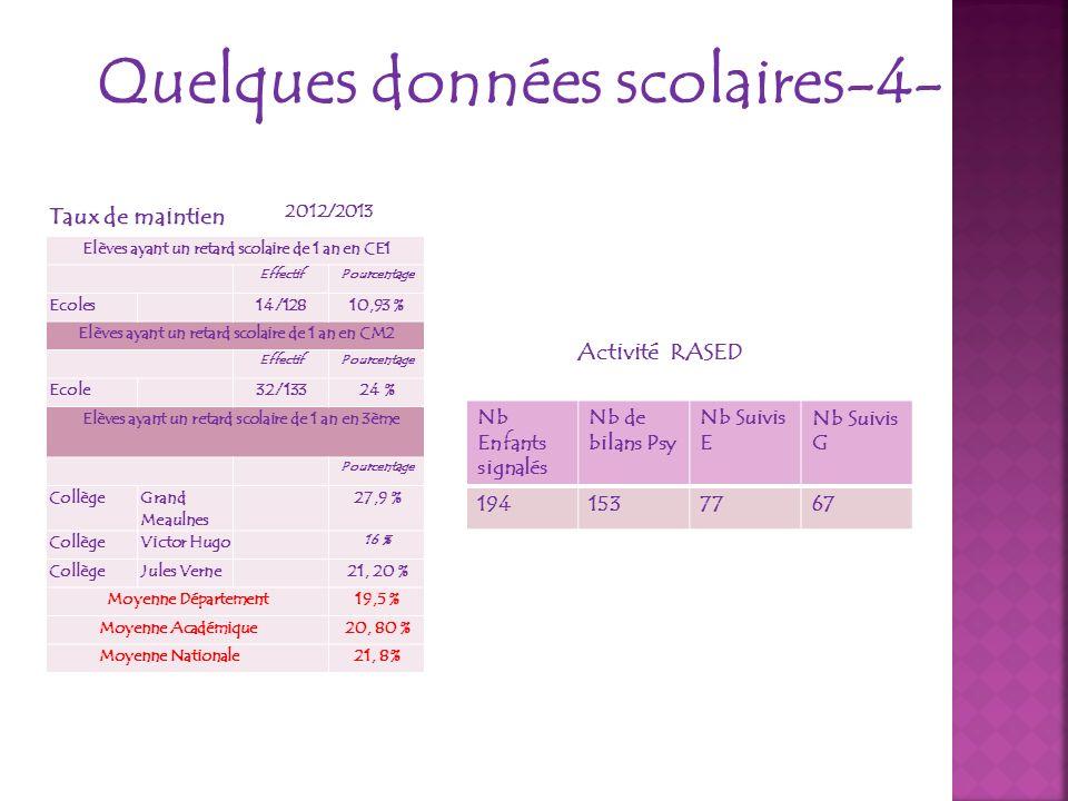 Quelques données scolaires-4- Taux de maintien 2012/2013 Elèves ayant un retard scolaire de 1 an en CE1 EffectifPourcentage Ecoles14/12810,93 % Elèves