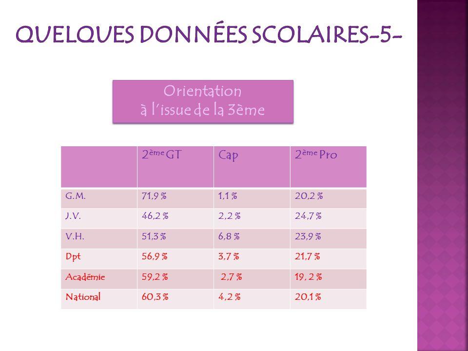 Orientation à lissue de la 3ème Orientation à lissue de la 3ème 2 ème GTCap2 ème Pro G.M.71,9 %1,1 %20,2 % J.V.46,2 %2,2 %24,7 % V.H.51,3 %6,8 %23,9 %