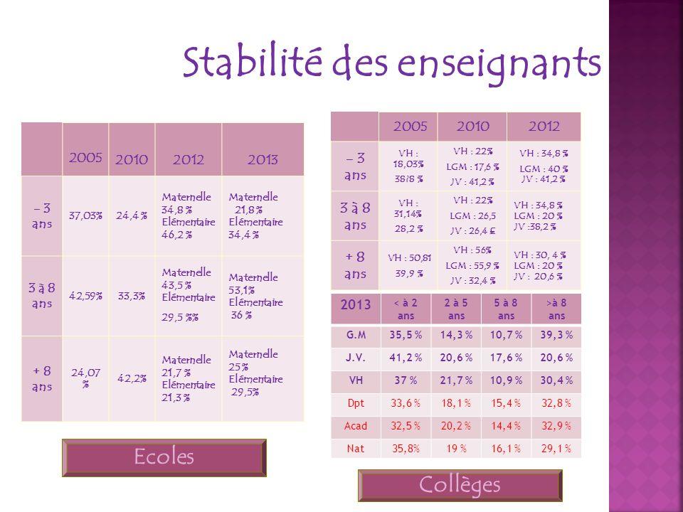 Stabilité des enseignants 200520102012 - 3 ans VH : 18,03% 38?8 % VH : 22% LGM : 17,6 % JV : 41,2 % VH : 34,8 % LGM : 40 % JV : 41,2 % 3 à 8 ans VH :