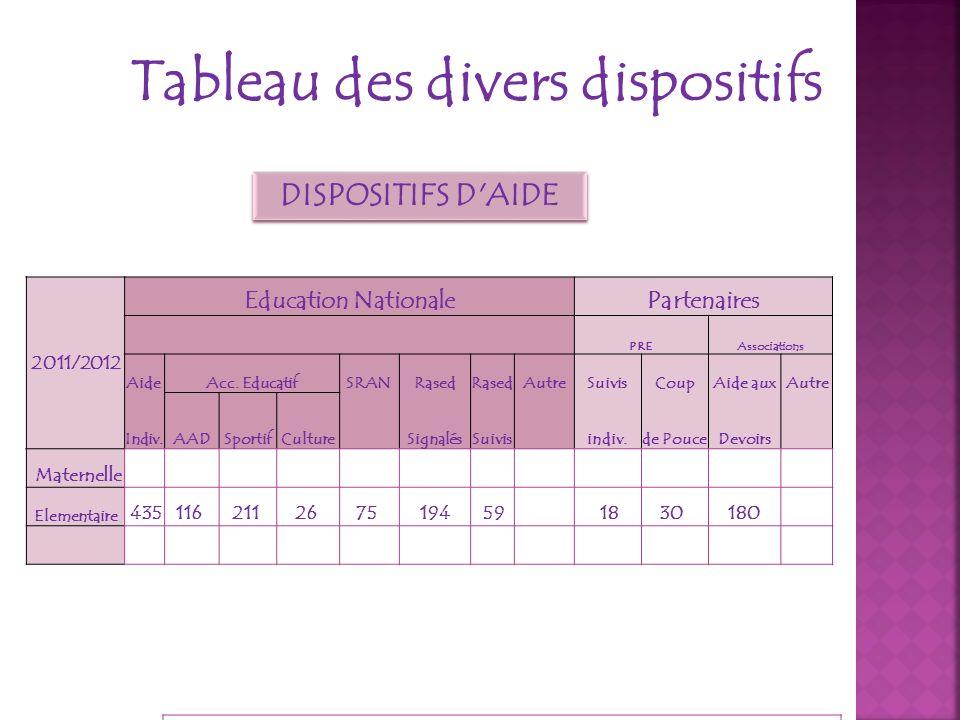 Tableau des divers dispositifs DISPOSITIFS D'AIDE 2011/2012 Education NationalePartenaires PREAssociations AideAcc. EducatifSRANRased AutreSuivisCoupA