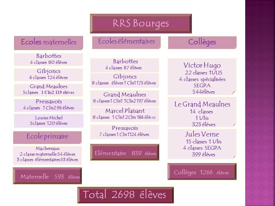 RRS Bourges Ecoles maternelles Ecoles élémentaires Collèges Barbottes 4 classes 80 élèves Gibjoncs 6 classes 124 élèves Grand Meaulnes 5classes 1 Clis
