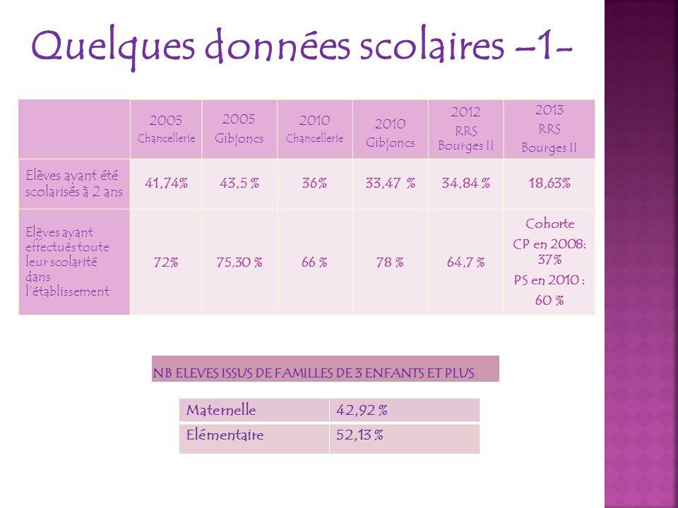 Quelques données scolaires –1- 2005 Chancellerie 2005 Gibjoncs 2010 Chancellerie 2010 Gibjoncs 2012 RRS Bourges II 2013 RRS Bourges II Elèves ayant ét