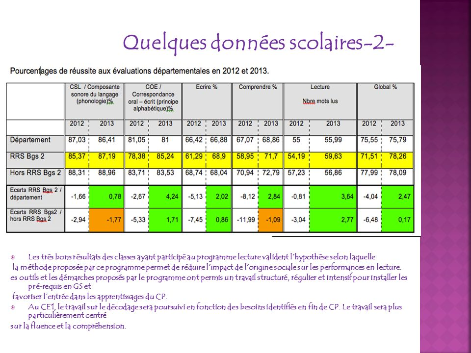 Quelques données scolaires-3- EVALUATION NATIONALE CE1 FrançaisMaths Nb Elèves0 à 3333 à 5050 à 6666 et plus0 à 3333 à 5050 à6666 et plus RRS Bourges II 12420% 31 %27 %22 % 30 % 18 % FrançaisMaths % réussiteLireEcrireVocGramOrthNbresCalculGéomMes/GranO/G D RRS Bourges II 60 %56 %52 %28 %31 %60 %44 %52 %50 %73% EVALUATION NATIONALE CM2 FrançaisMaths Nb Elèves0 à 3333 à 5050 à 6666 et plus0 à 3333 à 5050 à6666 et plus RRS Bourges II10925 %32 % 31 % 12 % 26%27%29 %18% FrançaisMaths % réussiteLireEcrireVocGramOrthNbresCalculGéomMes/GranO/G D RRS Bourges II 59 %69 %49 %39 %41 %63 %56 %60 %54 %45 %