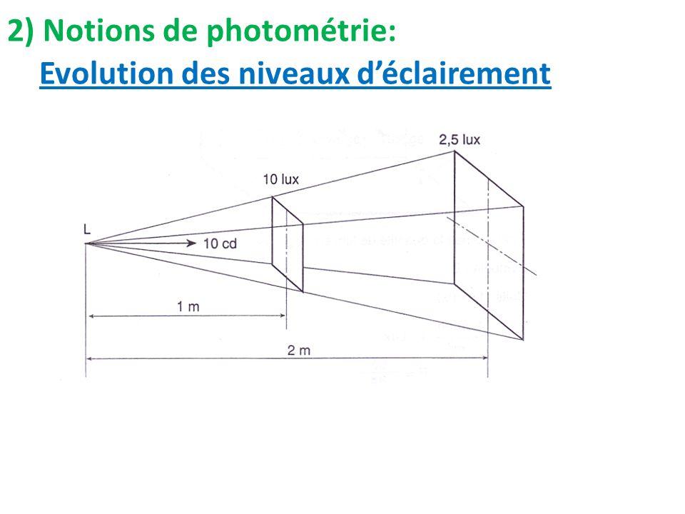 Evolution des niveaux déclairement 2) Notions de photométrie: