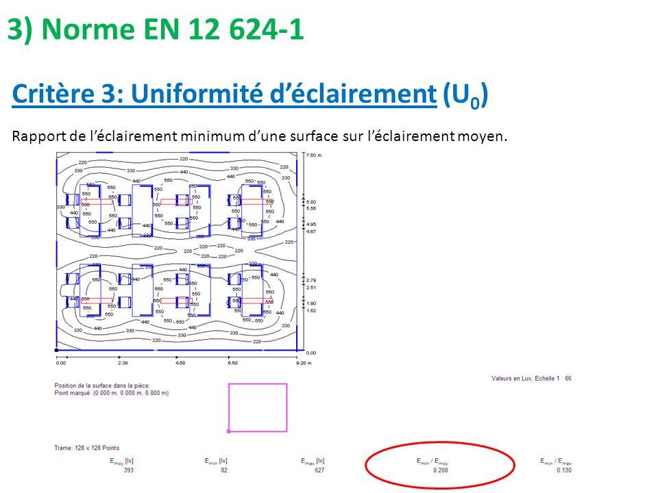 3) Norme EN 12 624-1 Rapport de léclairement minimum dune surface sur léclairement moyen. Critère 3: Uniformité déclairement (U 0 )
