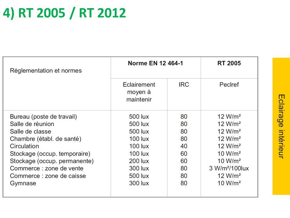 4) RT 2005 / RT 2012