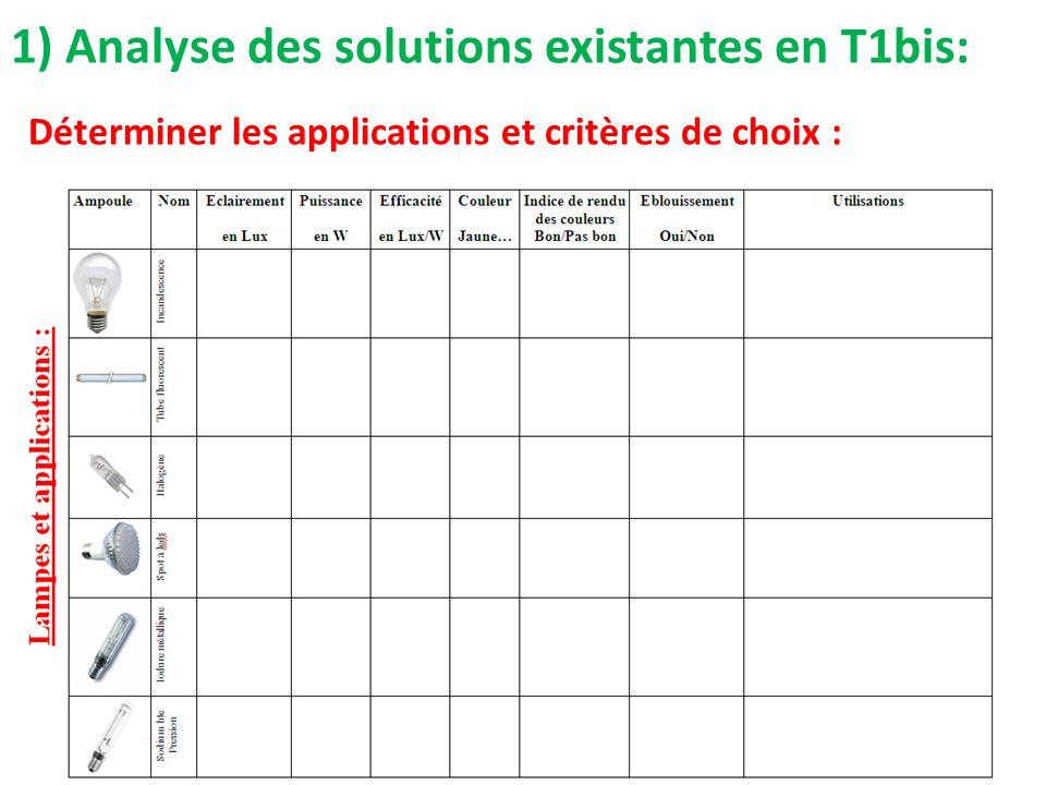 1) Analyse des solutions existantes en T1bis: Déterminer les applications et critères de choix :