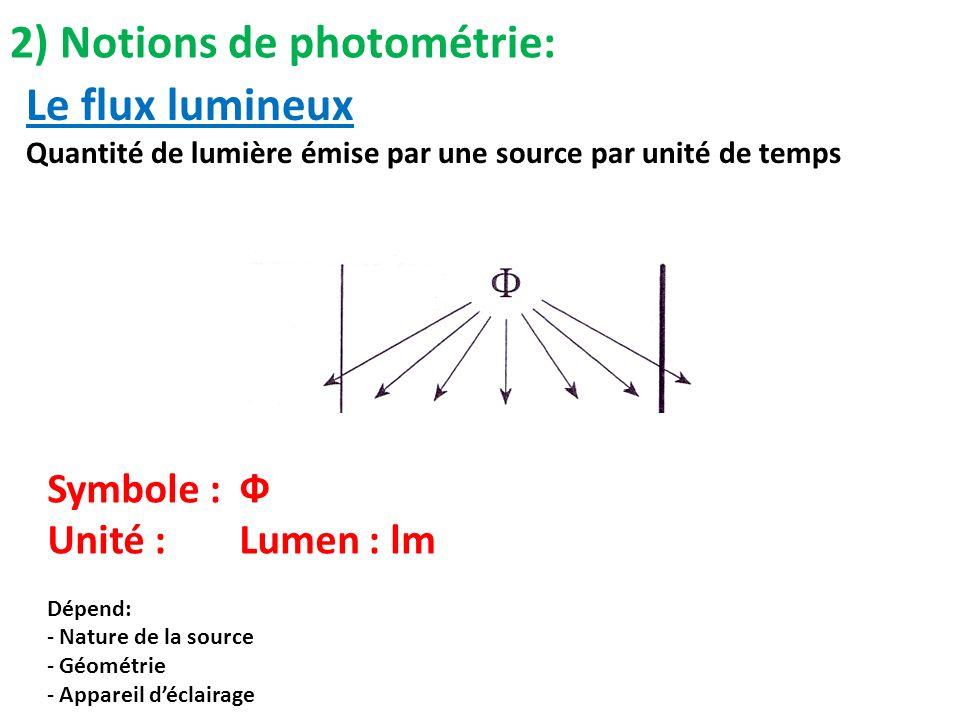 Le flux lumineux Quantité de lumière émise par une source par unité de temps Symbole :Ф Unité : Lumen : lm Dépend: - Nature de la source - Géométrie -