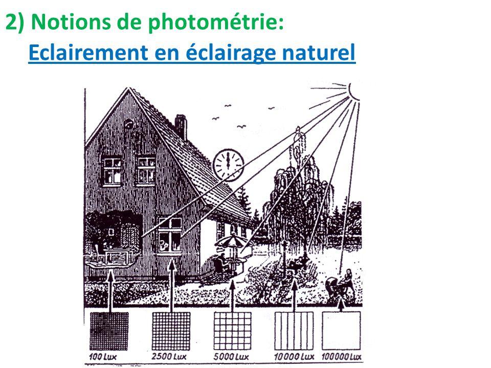 Eclairement en éclairage naturel 2) Notions de photométrie: