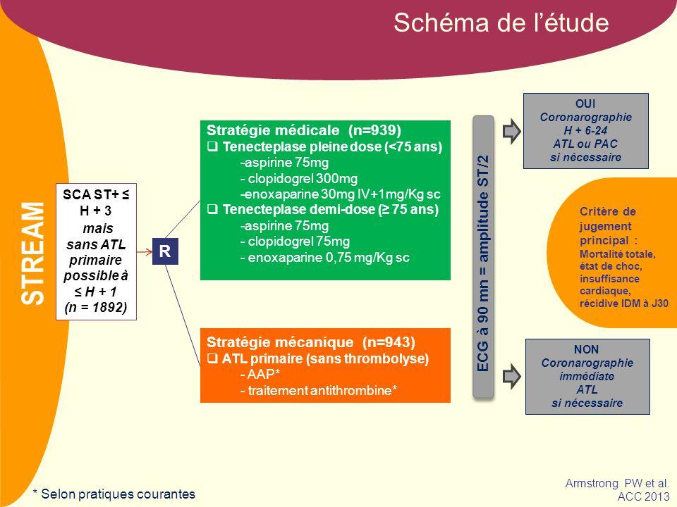 NOM Caractéristiques patients Médical n = 939 ATL n = 943 Âge (ans) 59.7 (12.4)59.6 (12.5) Femmes 21%22% Age 75 y (%)14%13% Siège IDM Antérieur Inférieur Autre 48% 50% 2% 46% 53% 2% Atcds IDM 9%10% Atcds ATL 6.4%8.8% Atcds PAC <1% Atcds Insuffisance Cardiaque <1%2% Hypertension 47%44% Diabète 12%13% STREAM Armstrong PW et al.